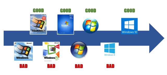 วัฏจักร ดี-ห่วย ของ Windows ที่แสดงให้เห็นว่า Windows 95 ห่วย, Windows 98 ดี, Windows me ห่วย, Windows XP ดี, Windows Vista ห่วย, Windows 7 ดี, Windows 8 ห่วย และ Windows 10 ดี