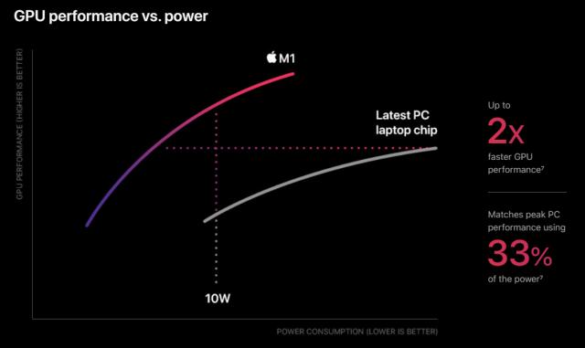 กราฟเปรียบเทียบประสิทธิภาพและอัตราการใช้พลังงานของหน่วยประมวลผลกราฟิกของชิป Apple M1 กับหน่วยประมวลผลของคอมพิวเตอร์รุ่นล่าสุด