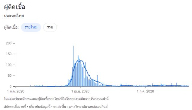 กราฟแสดงยอดผู้ติดเชื้อโควิด-19 ตั้งแต่ 1 มกราคม 2563 ถึง 31 กรกฎาคม 2563