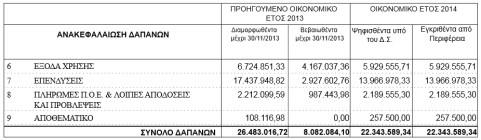 dapanes dimoy 2013-2014