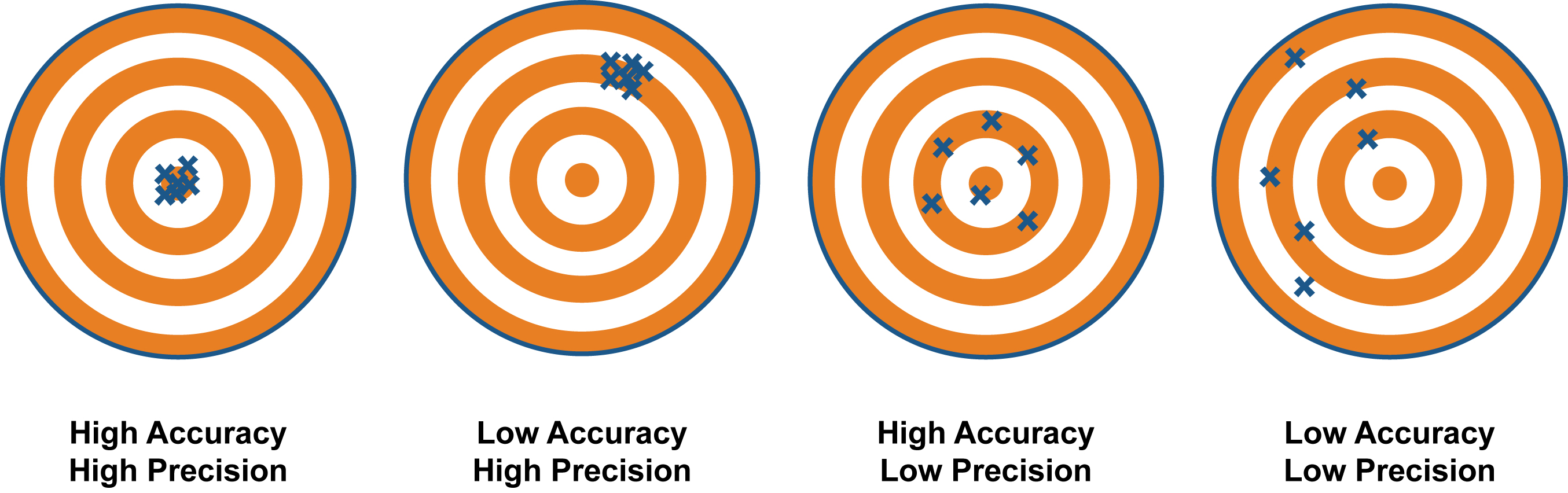 Image result for precision versus accuracy example in writing