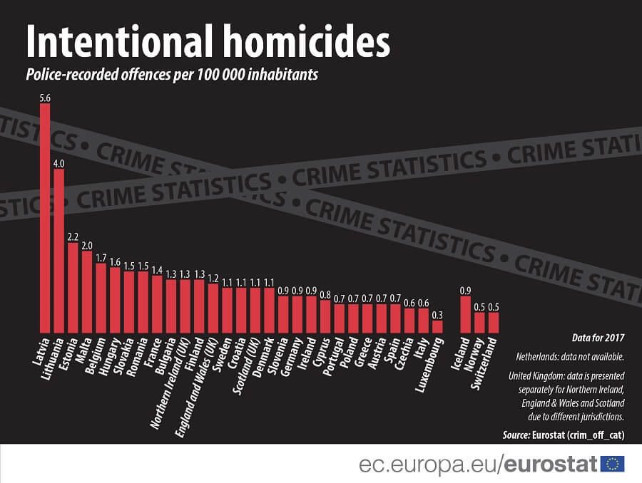 homicides-poland-czech-republic-eu