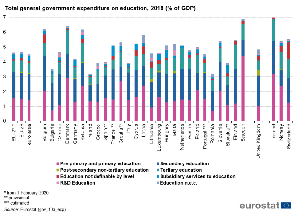 Total_general_government_expenditure_on_education,_2018_(%_of_GDP)_