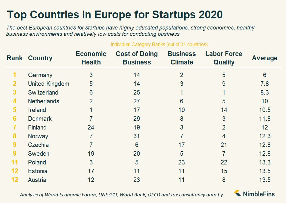 NimbleFins_Top Countries in Europe for Startups 2020