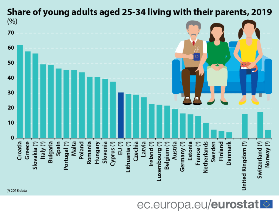 Share of young adults aged 25-34 living with their parents