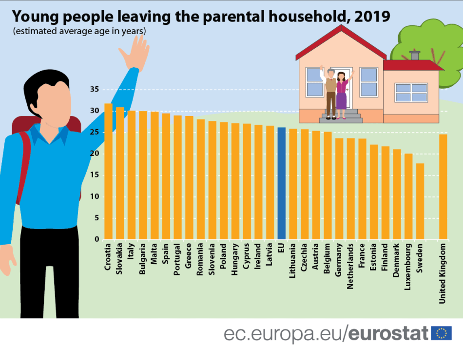 Young people leaving the parental household_1