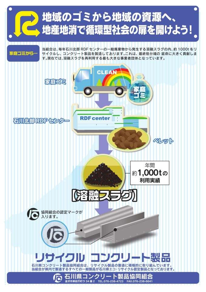 溶融スラグリサイクル