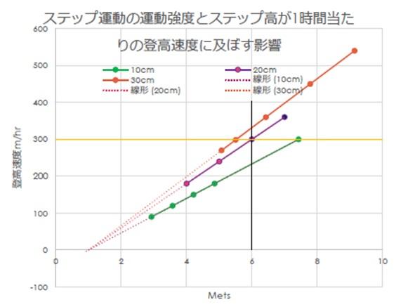 同一の登高速度であれば、1段の高さが高い方が運動強度は少ない!!!