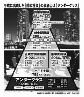 日本の階級社会