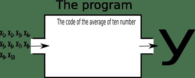 如何自學程式設計第一部分