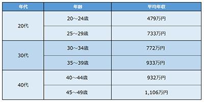 公認会計士の平均年収(年齢別)