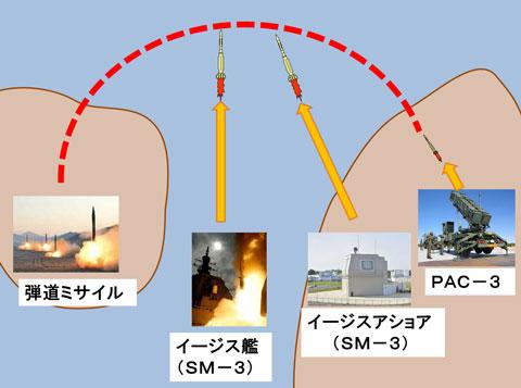 イージスアショアが導入された場合の日本のBMDのイメージ