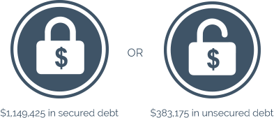Who Can File Chapter 13 Banktuptcy in Minnesota?