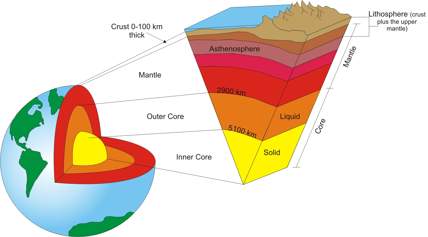 Earth S Layered Structure Kaiserscience
