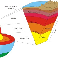 Layers Of The Earth Diagram 2000 Gmc Trailer Wiring Earths Layered Structure  Kaiserscience