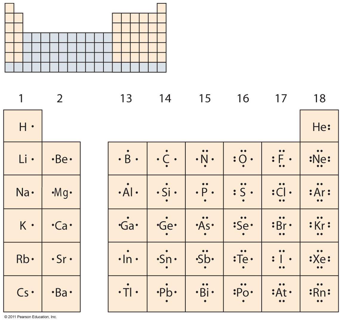 Lewish dot symbols elements also energy levels kaiserscience page rh wordpress