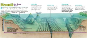 Oceanography « KaiserScience