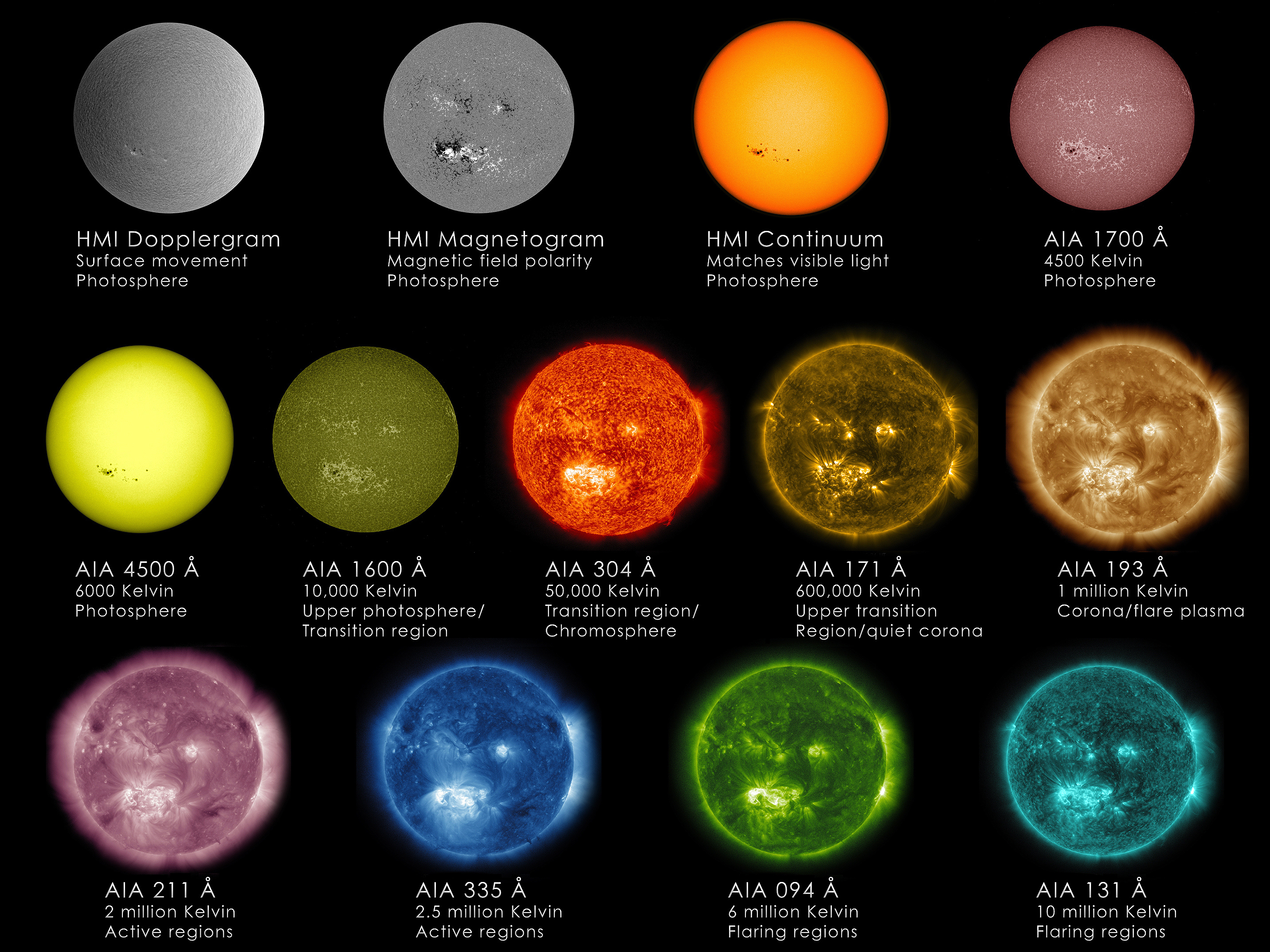 Stars Different Types Kaiserscience