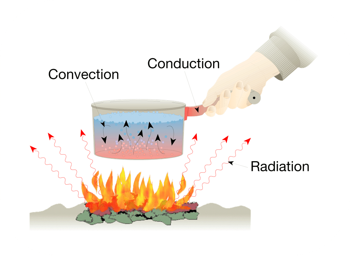 Heat Kaiserscience