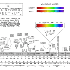 Electromagnetic Spectrum Diagram Labeled Dcc Wiring Fresh Layout Wave Wire 33