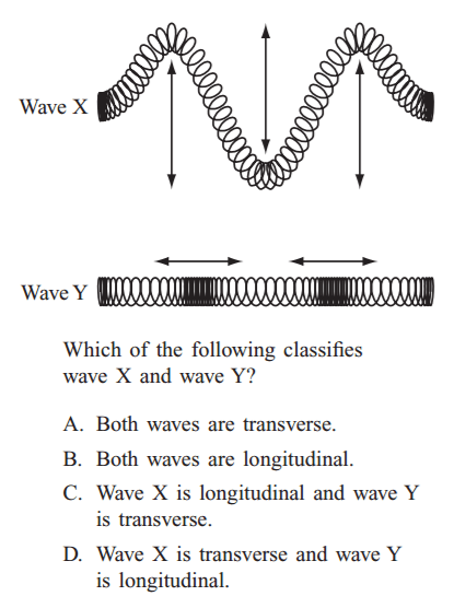 venn diagram of transverse and longitudinal waves john deere eztrak z425 wiring compu rome