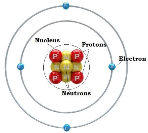 http://www.livescience.com/37206-atom-definition.html