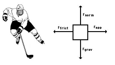 hockey player diagram blank anatomy organs free body diagrams kaiserscience puck