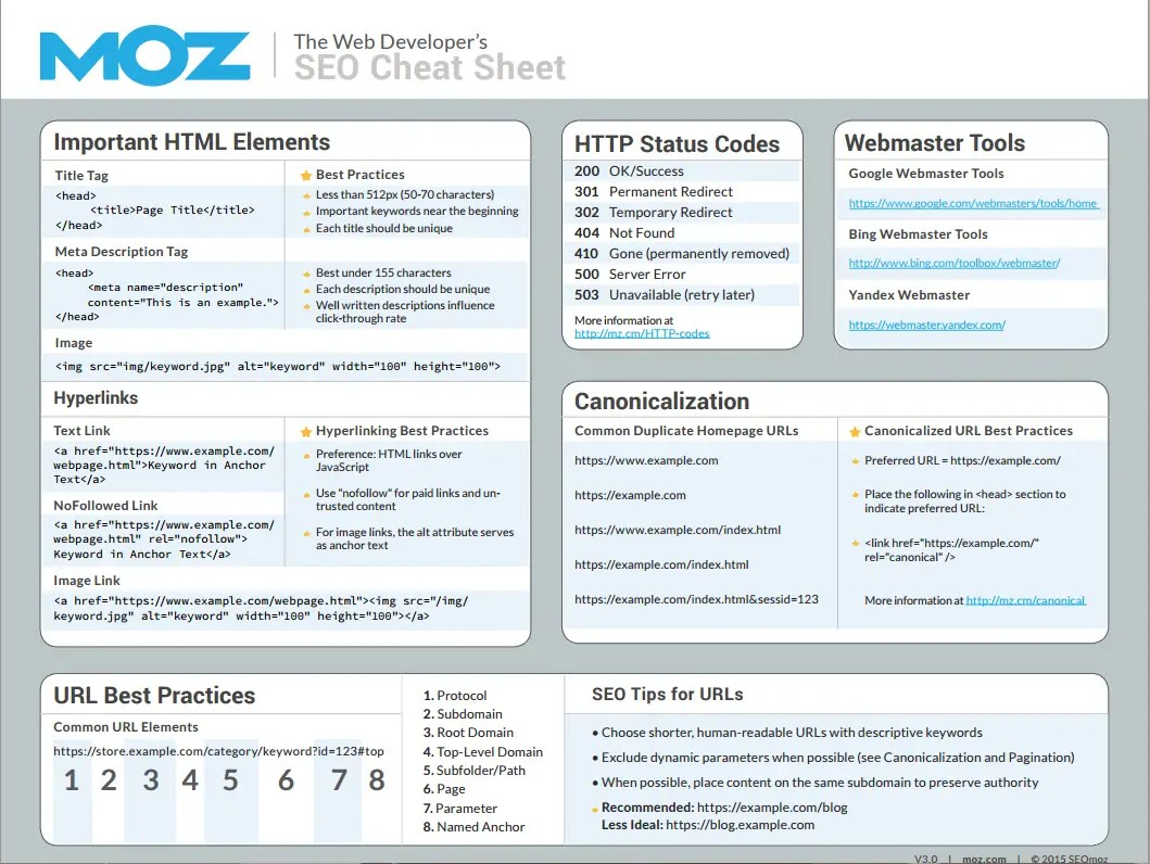 70 Useful Inbound Marketing Checklists And Cheat Sheets