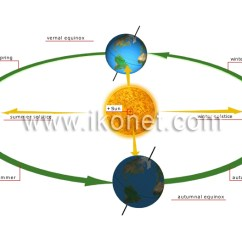 Earth Tilt And Seasons Diagram Gibson Sg Special Wiring Change Kaitlin Vitt The Worthy Beginner With Its Axial Revolves Around Sun Which Is Why We Have From Ikonet Com