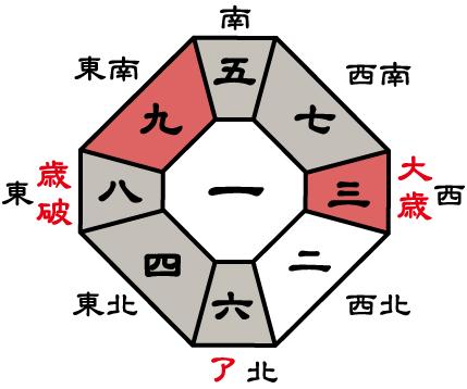 壯大 四緑 木星 2017 吉 方位 - プロパティ畫像ホームインテリア