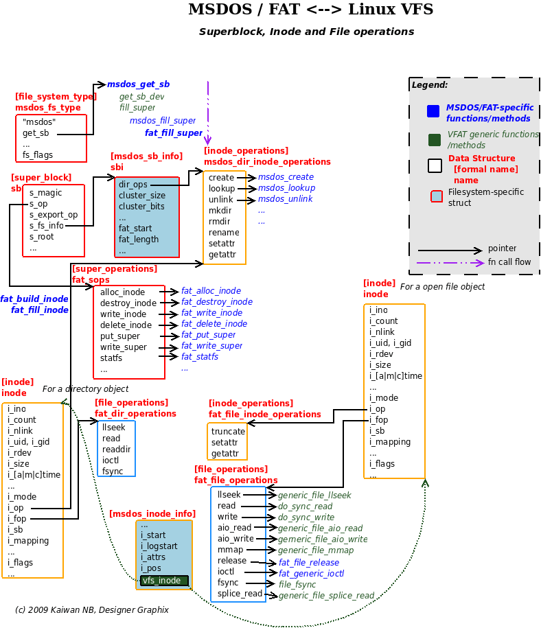 fat structure diagram ignition wire inside the msdos linux vfs implementation kaiwantech