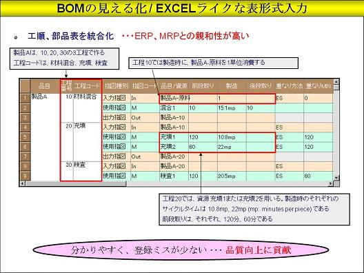 BOM ( Bill of Material : 部品表)の見える化 - e-Learning of Production Scheduling