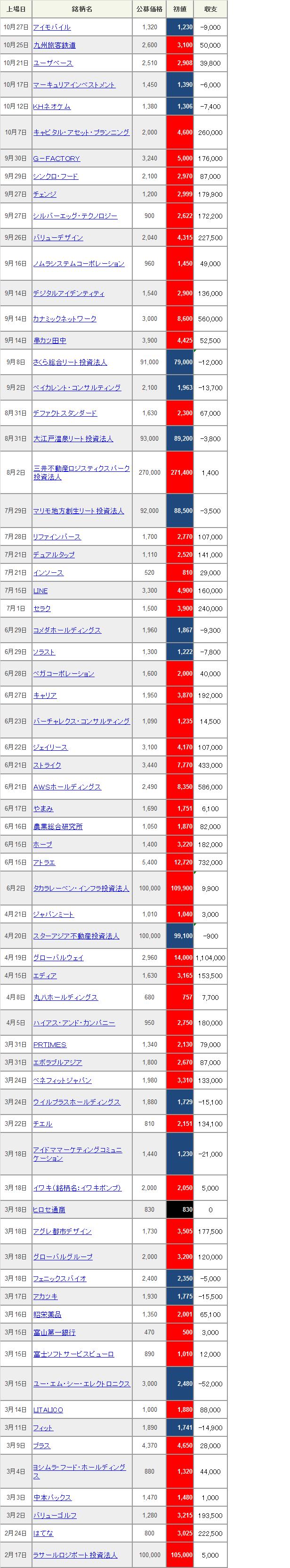 h28ipo%e4%b8%80%e8%a6%a7