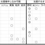 2019年3月IPO管理表(2月21日現在)