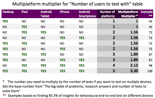 multiplatform multiplier