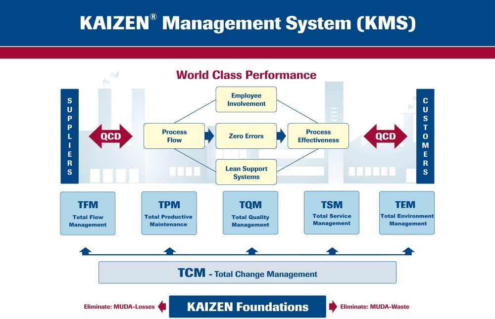 Kaizen Diagram Worker Applications Of Kaizen And Cycle Time
