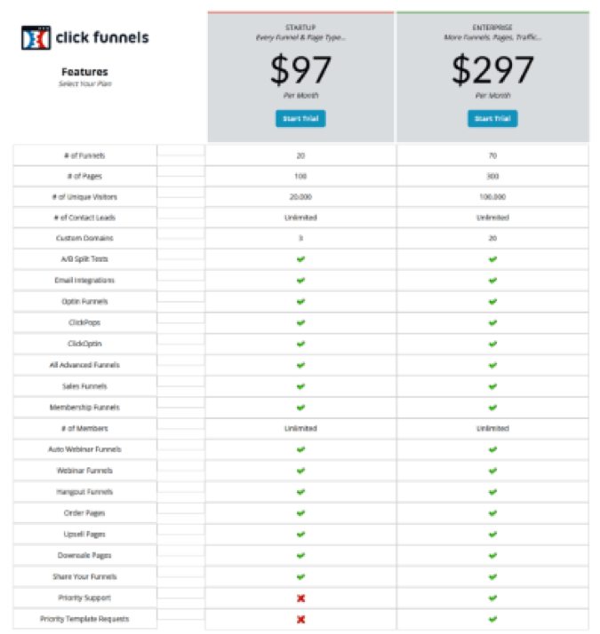 The Definitive Guide for Clickfunnels Vs Leadpages