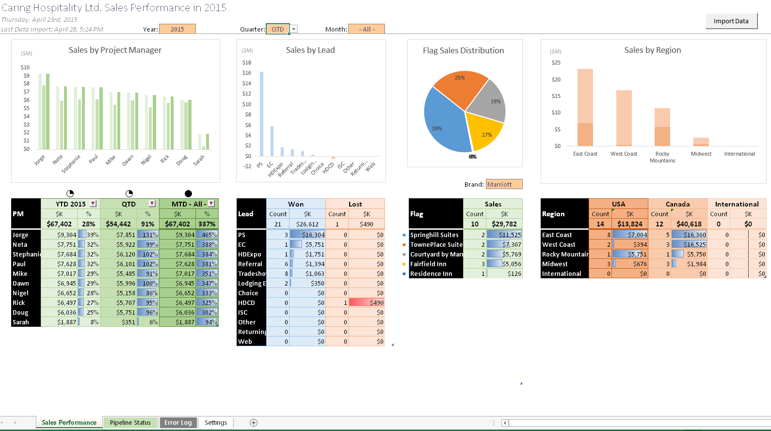Creating Dynamic Dashboards In Excel