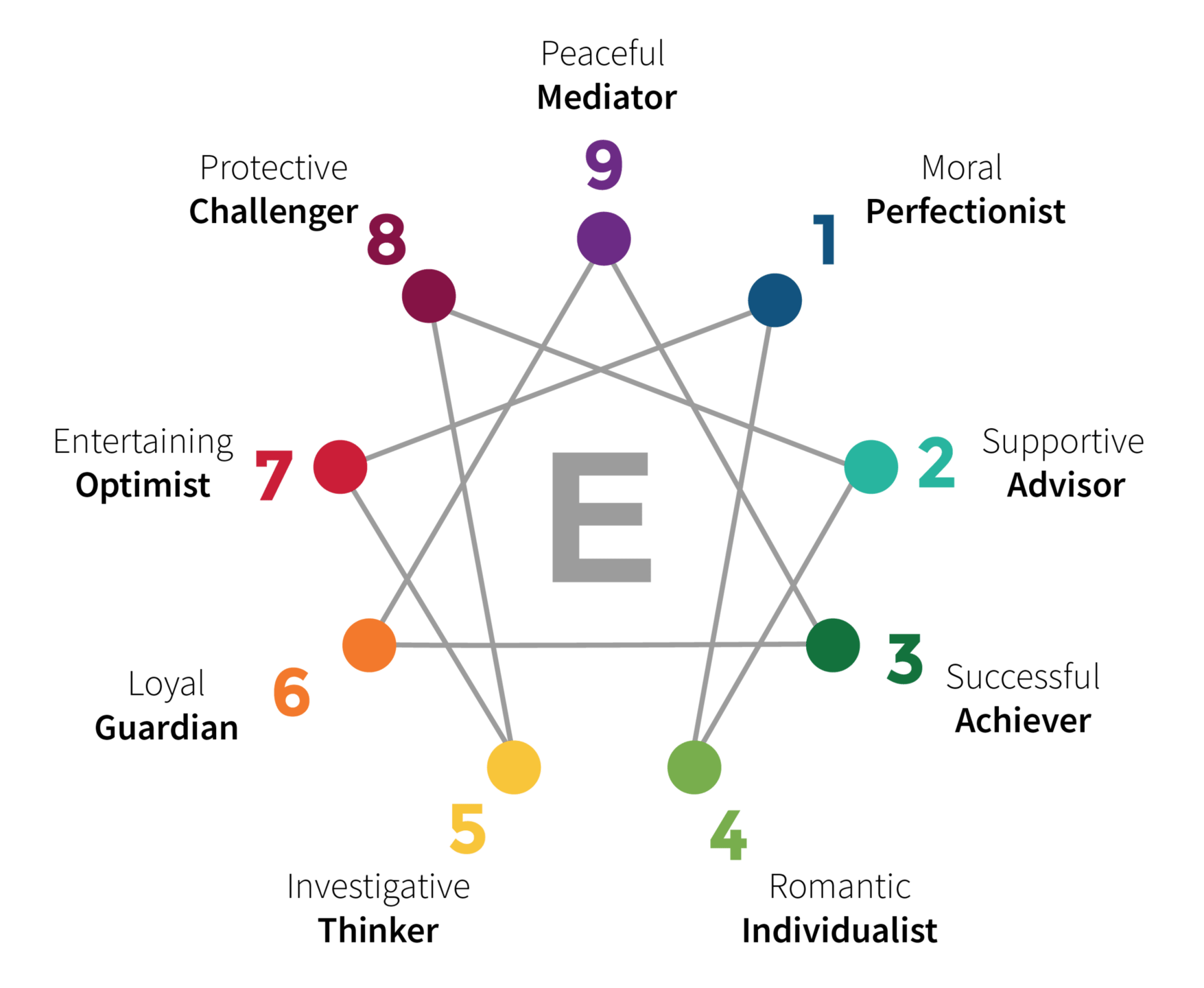 Learn More About All 9 Enneagram Types