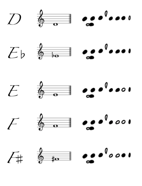 Easy to read FINGERING CHART for FLUTE