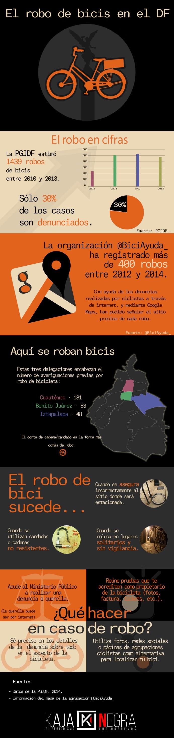 Infografía Robo de bicis en DF. Por César Palma