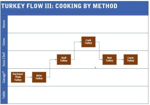 Turkey cooking method chart