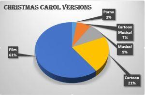 "pie chart ""A Christmas Carol"""
