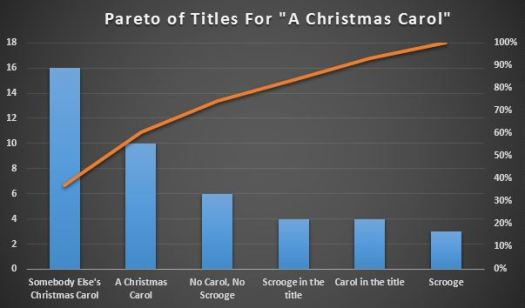 Pareto Christmas Carol titles