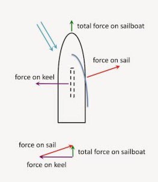 Sailing physics