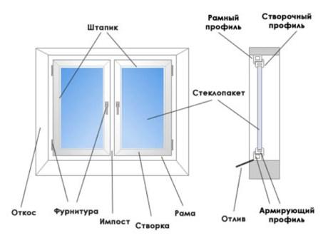Как правильно ставить пластиковые окна видео?