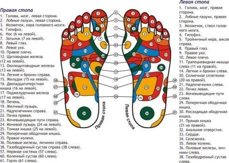 Масаж ноги
