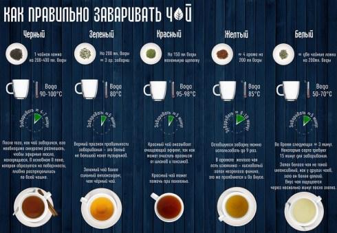 Сколько времени должен завариваться индийский чай?