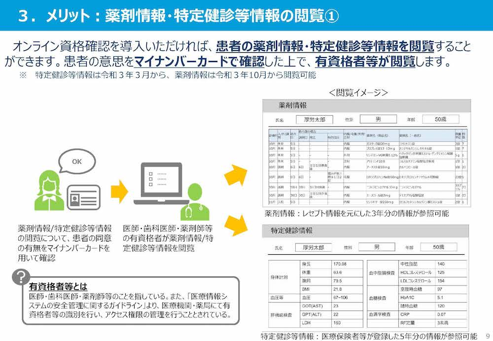 オンライン資格確認尾メリット:薬剤情報・特定健診等情報の閲覧①