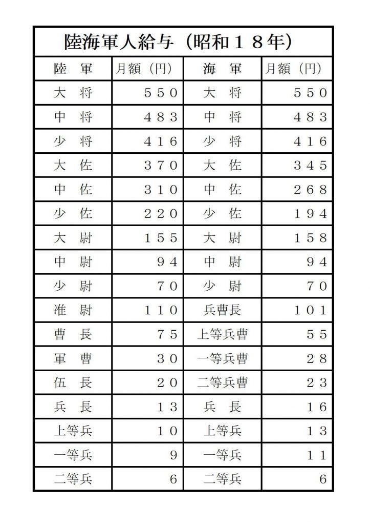 舊日本軍(陸軍・海軍)の階級と給料 昭和18年 | 家系図作成WEB